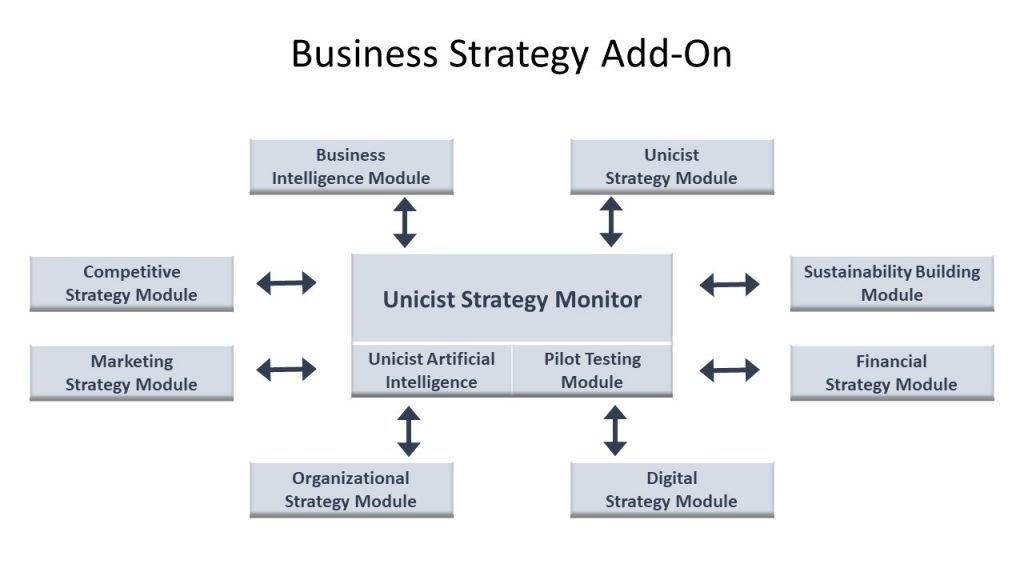 Unicist Strategy Monitor
