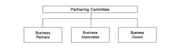 Partnering Committee